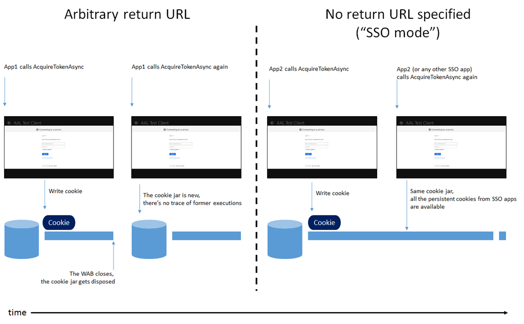 Windows Azure Authentication Library (AAL) for Windows Store