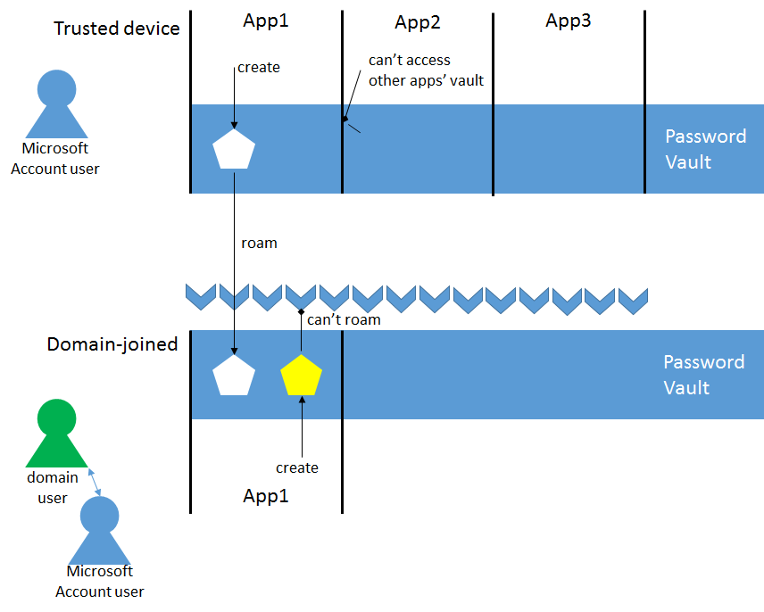 Windows Azure Authentication Library (AAL) for Windows Store: a Deep