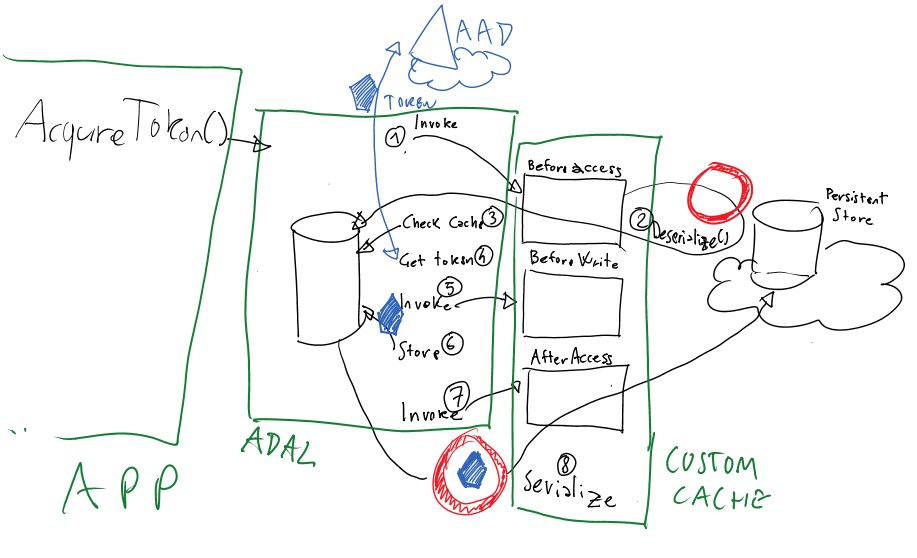 The New Token Cache in ADAL v2 | CloudIdentity