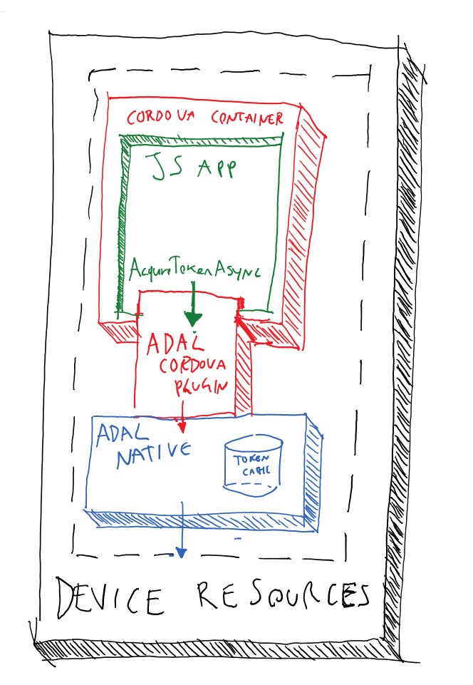 Adal plugin for apache cordova deep dive cloudidentity since we announced adal js we had a constant stream of questions about using it in cordova applications how to do it why it was not optimized for that ccuart Images